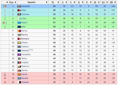 Cionato Serie A Calendario Classifica Finale Cionato Di Calcio 2011