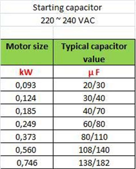 start capacitor size chart single phase capacitor sizing electrical engineering centre