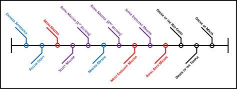 traveling templar chronological order of the york rite degrees