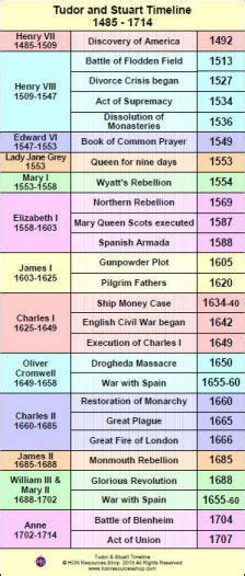 printable timeline poster tudors and stuarts 1485 1714 history events printable