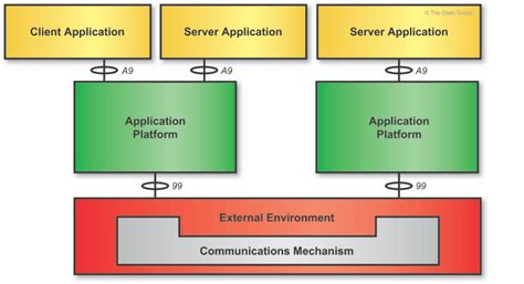 block diagram of client server architecture architectural artifacts