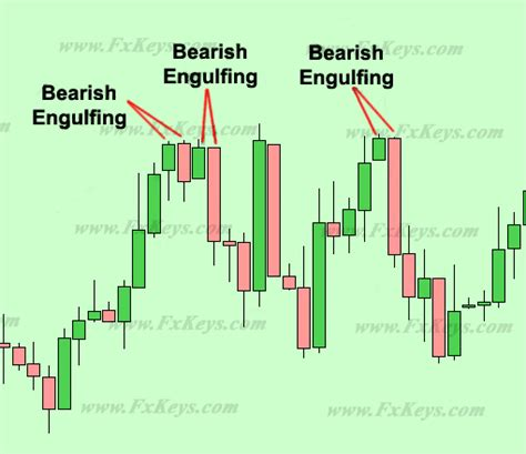 engulfing pattern meaning candlestick trading the language of japanese candlesticks