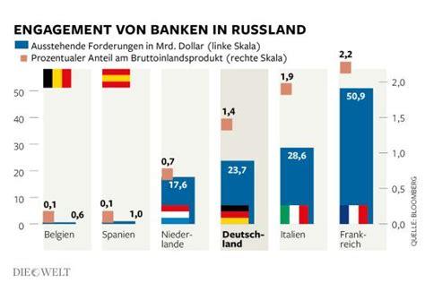 russland banken russlands ostpolitik putins 196 rger mit seinen neuen