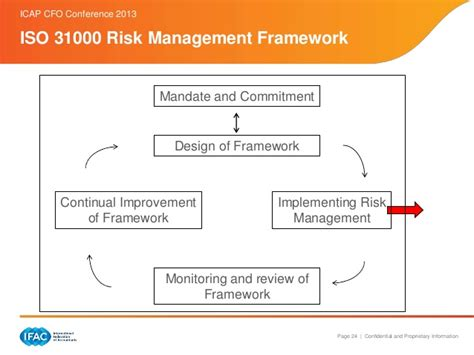 risk based thinking managing the uncertainty of human error in operations books strategic risk management in the of uncertainty and