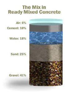 Countertop Concrete Mix Recipe by 17 Best Ideas About Concrete Mix Ratio On