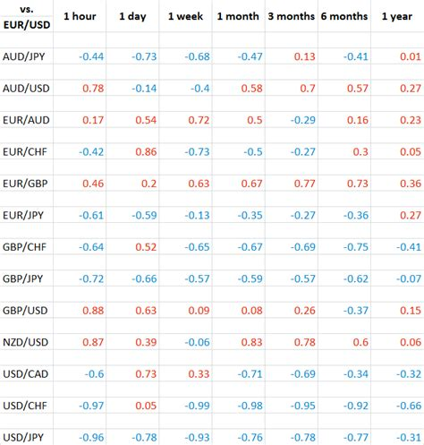 Correlation Table by How To Use Currency Correlation In Forex Trading Forex
