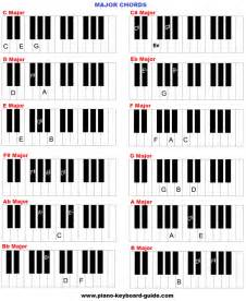 klavier le how to play major chords on piano piano chords