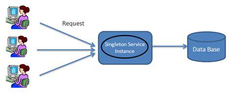 singleton pattern web application rajnee kanth oss telecom product engineering