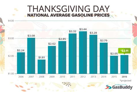 average gas price michael dilorenzo cedar springs post newspaper
