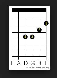 Tutorial Kunci Gitar Bm | cara bermain kunci gitar bm tutorial gitar lengkap