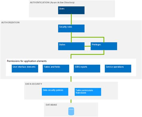Security architecture   Finance & Operations   Dynamics 365   #MSDyn365FO   Microsoft Docs