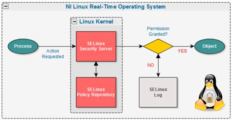 selinux tutorial introduction to linux kernel security selinux addressing access control security in labview