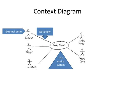 context diagram context diagram pharmacy system image collections how to