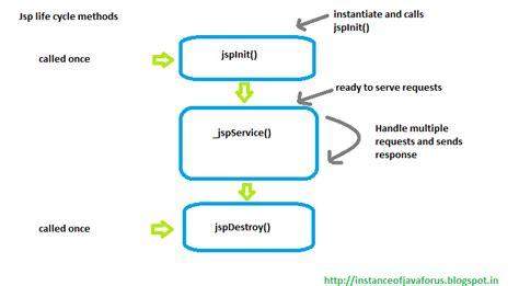 pattern jsp date jsp life cycle instanceofjava