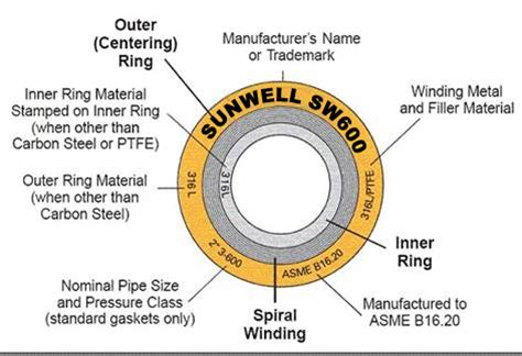 316&flexible graphite spiral wound gaskets products from