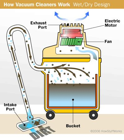 Mesin Vacuum Cleaner central vacuum systems and vacs howstuffworks
