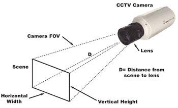 cctv camera lens field of view calculator