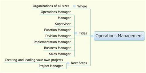 Mba Operations Management Career Path by How To Land A Project Manager Pmstudent