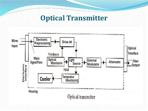 Draw Block Diagram Of Optical Fibre Communication System