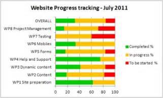 progress chart excel template gantt charts libwebrarian s