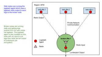 output to elasticsearch in logstash multi region logging architecture with logstash kibana