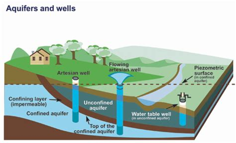 artesian well diagram winnipeg regiongreenmap
