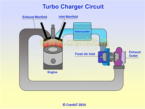 find out how a turbocharger works turbocharger