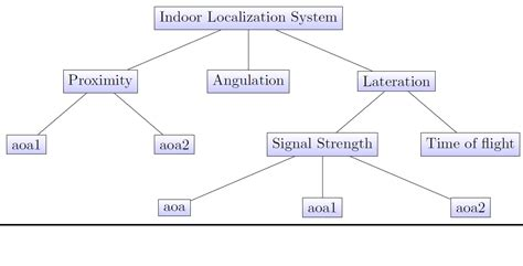 latex diagrams tutorial block diagram latex wiring diagram schemes