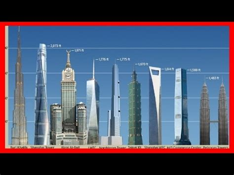Top 150 Buildings In America by The Top Tallest Building In The World