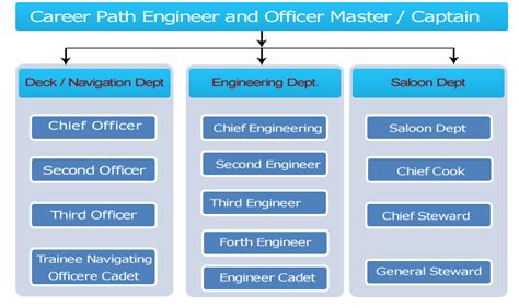 Career Paths For An Engineer With Mba by Mba For Merchant Navy Professionals