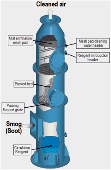 getec | air pollution solutions | sewage treatment plant