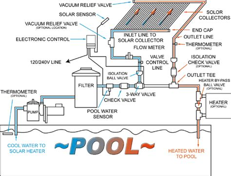 pool heating systems