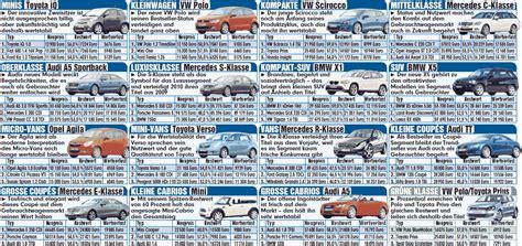wertverlust auto tabelle autobild tabelle diese autos haben den geringsten