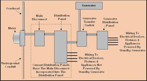 standby generator wiring diagram transfer get free image