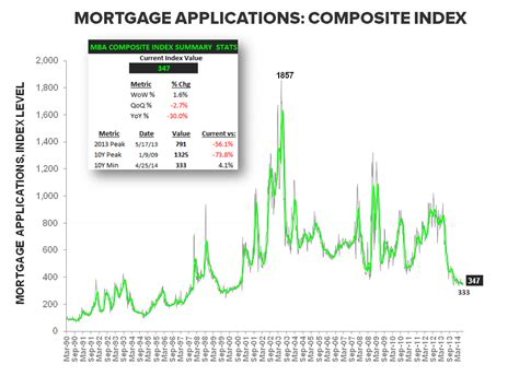 Us Mba Mortgage Applications by We Called It A Slowdown In Mass Business In Macau