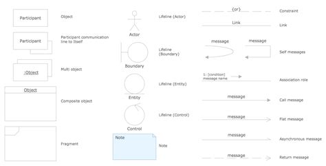 uml diagram signs uml flowchart symbols