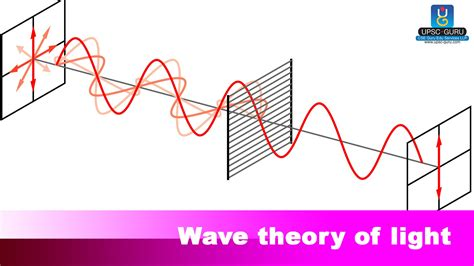 wave model of light upsc preparation wave theory of light