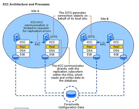 active directory replication time intervals