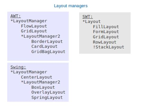 layout manager vs marionette compare swt with swing with side by site diagram and code