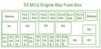 mini cooper  engine compartment fuse box diagram circuit wiring diagrams