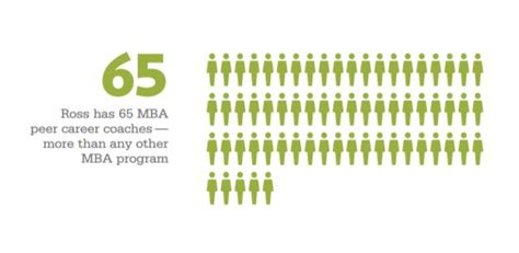 Part Time Ross Mba Employment Report by A Look At The 2016 Michigan Ross Employment Report
