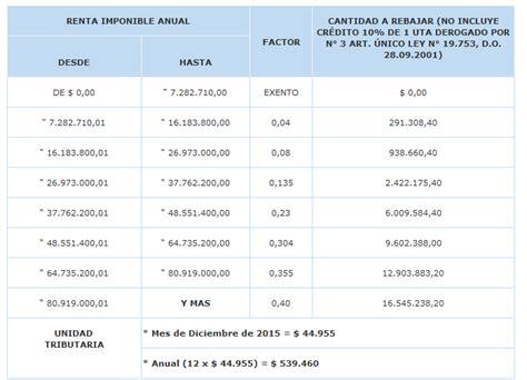 tabla de impuesto global complementario vigente para el ao dudas respecto a cotizaci 243 n afp y boletas de honorarios