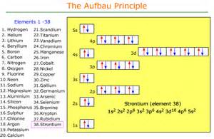 How Many Protons Are In Strontium Pics For Gt Aufbau Principle Electron Configuration