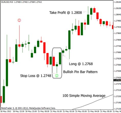 candlestick pattern stop loss pin bar trading patterns forex strategy
