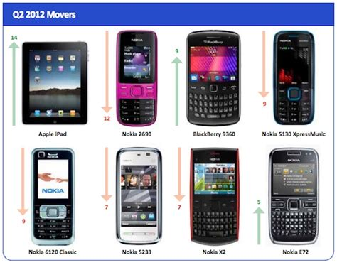 vuclips mobile blackberry cleans up in the list of top mobile
