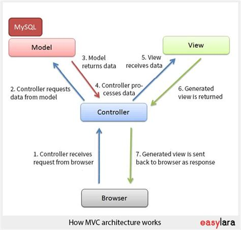 laravel tutorial mvc 17 best ideas about mvc architecture on pinterest