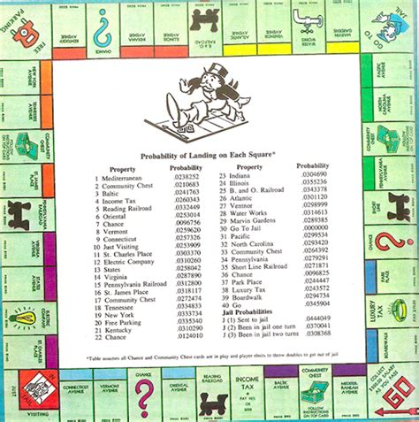 when can u buy houses in monopoly the most valuable properties in monopoly the mary sue