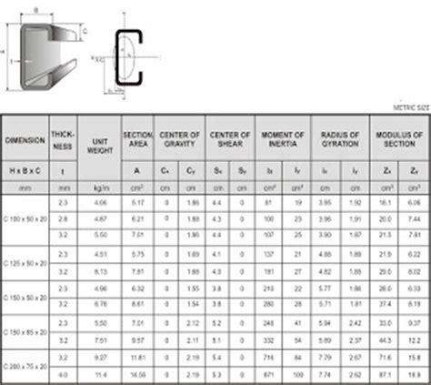 Harga Chanel Baja Ringan harga baja profile cnp dan unp harga besi dan bahan