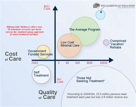 Cost Of Detox Treatment by Insurance Verification For Addiction Treatment