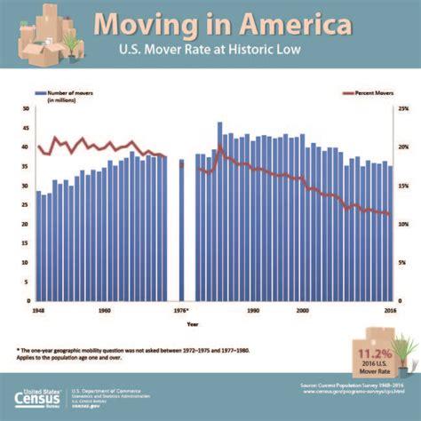 statistics bureau usa 128 best data visualizations images on usa gov